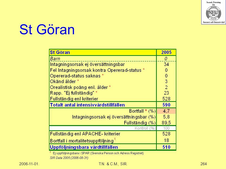 2006-11-01.T.N. & C.M., SIR.264 St Göran