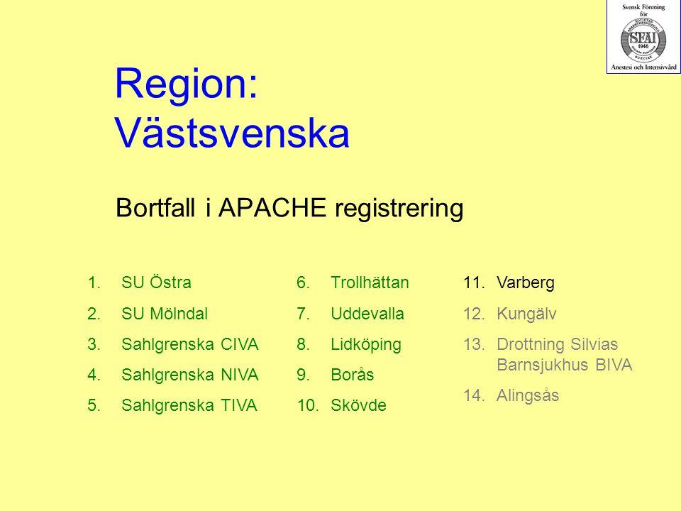 Bortfall i APACHE registrering 1.SU Östra 2.SU Mölndal 3.Sahlgrenska CIVA 4.Sahlgrenska NIVA 5.Sahlgrenska TIVA 6.Trollhättan 7.Uddevalla 8.Lidköping 9.Borås 10.Skövde Region: Västsvenska 11.Varberg 12.Kungälv 13.Drottning Silvias Barnsjukhus BIVA 14.Alingsås