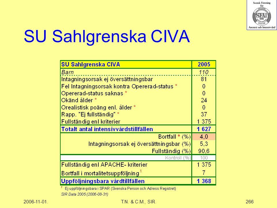 2006-11-01.T.N. & C.M., SIR.266 SU Sahlgrenska CIVA