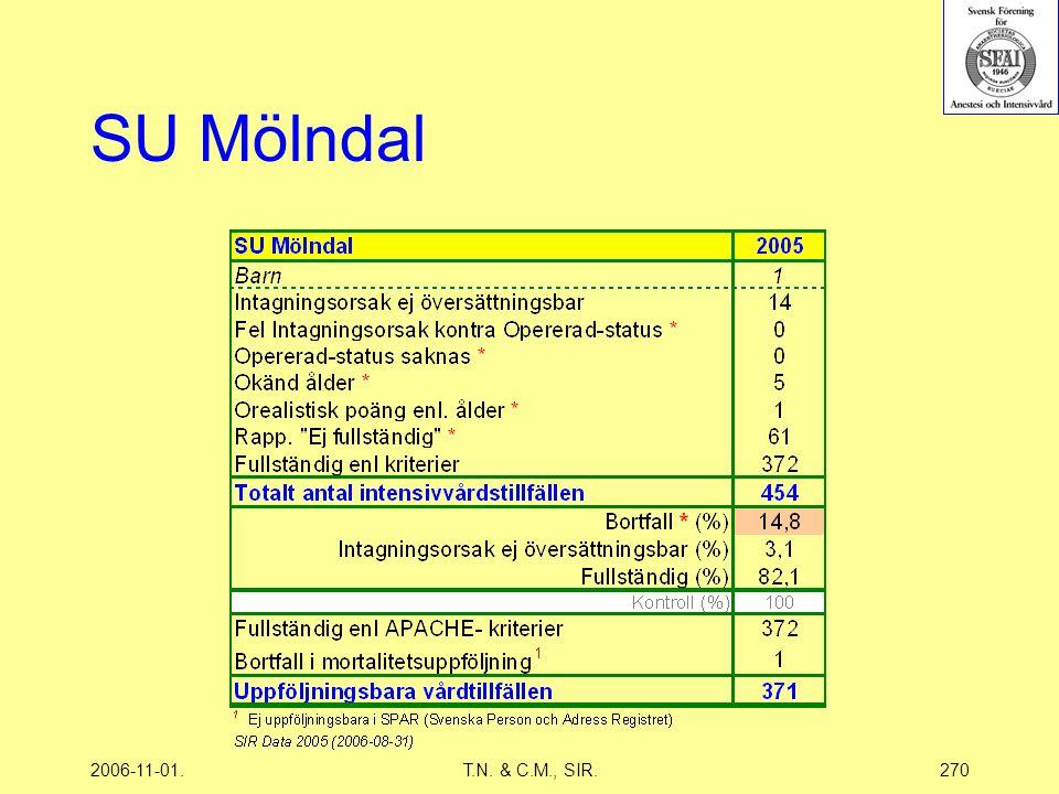 2006-11-01.T.N. & C.M., SIR.270 SU Mölndal