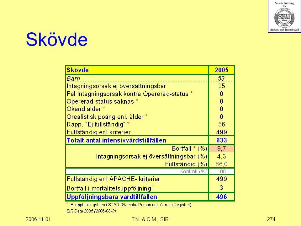 2006-11-01.T.N. & C.M., SIR.274 Skövde