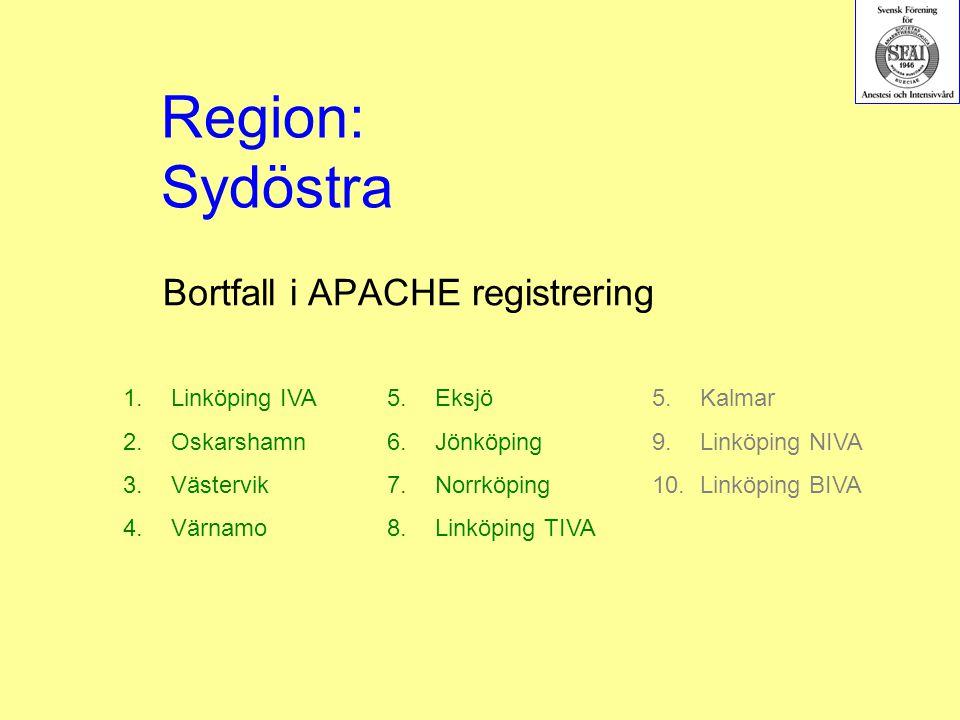 Bortfall i APACHE registrering 1.Linköping IVA 2.Oskarshamn 3.Västervik 4.Värnamo 5.Eksjö 6.Jönköping 7.Norrköping 8.Linköping TIVA Region: Sydöstra 5.Kalmar 9.Linköping NIVA 10.Linköping BIVA