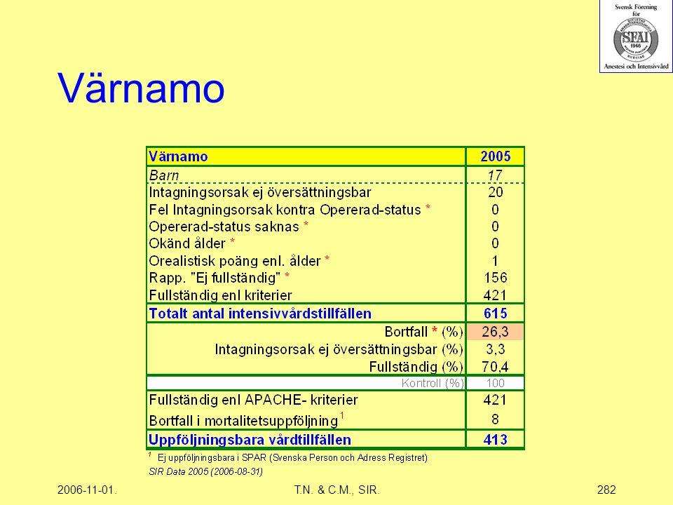 2006-11-01.T.N. & C.M., SIR.282 Värnamo
