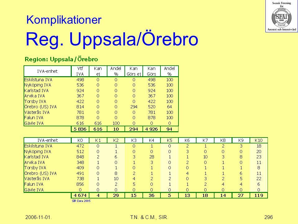 2006-11-01.T.N. & C.M., SIR.296 Reg. Uppsala/Örebro Komplikationer
