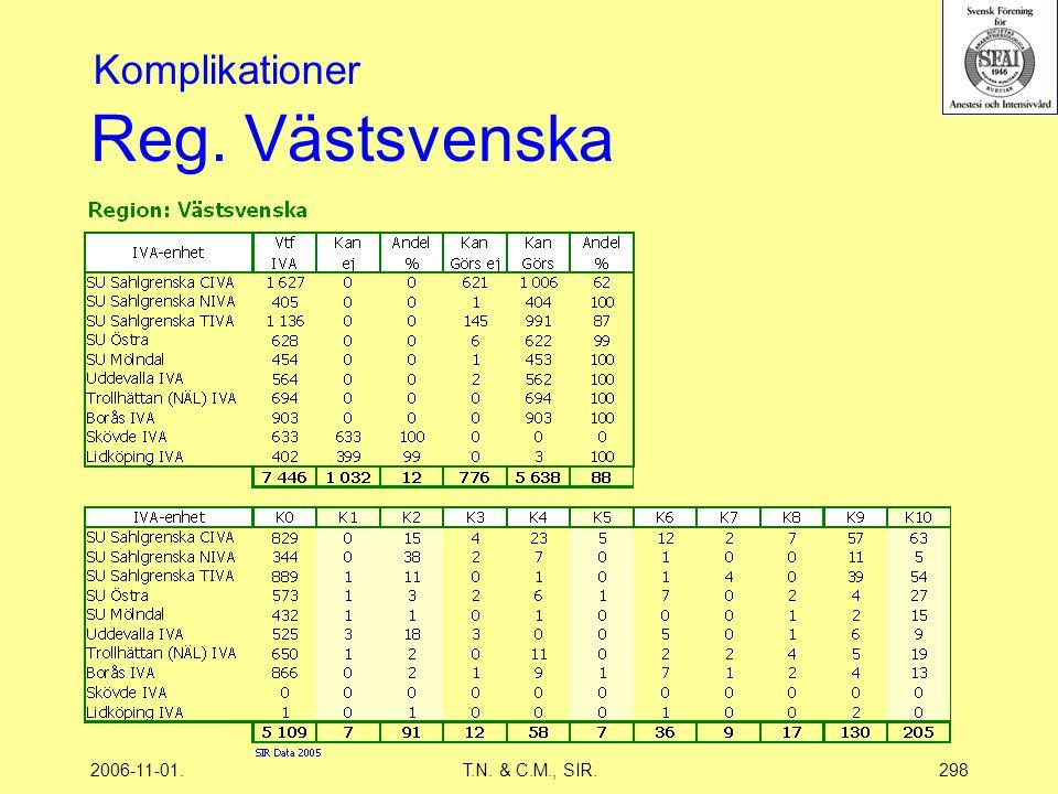 2006-11-01.T.N. & C.M., SIR.298 Reg. Västsvenska Komplikationer