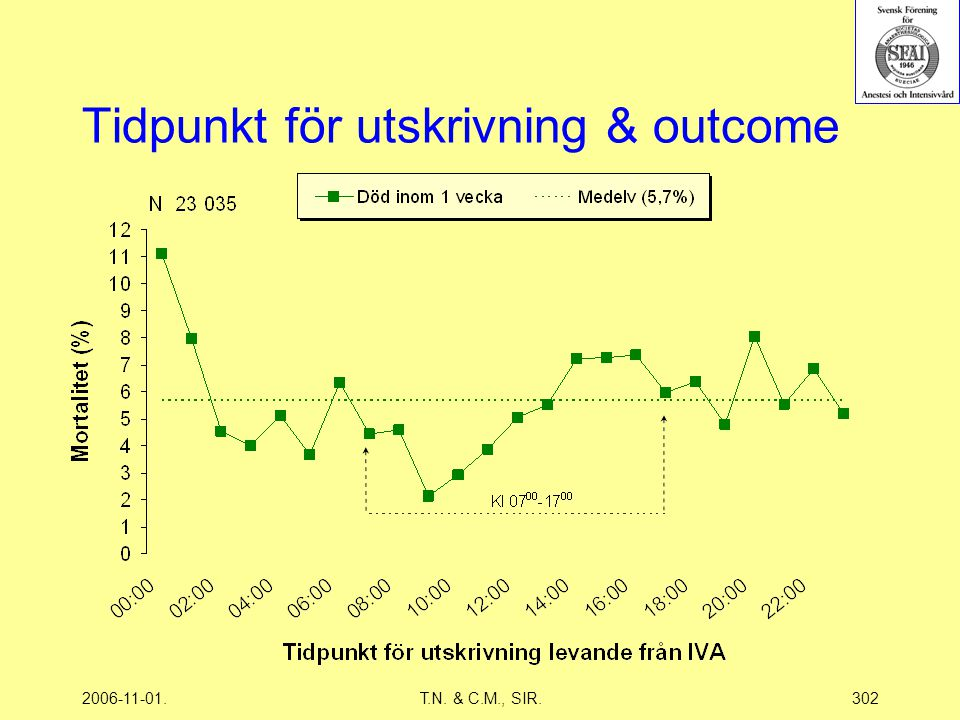 2006-11-01.T.N. & C.M., SIR.302 Tidpunkt för utskrivning & outcome