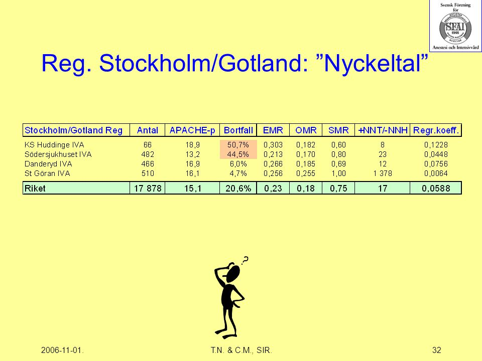 2006-11-01.T.N. & C.M., SIR.32 Reg. Stockholm/Gotland: Nyckeltal