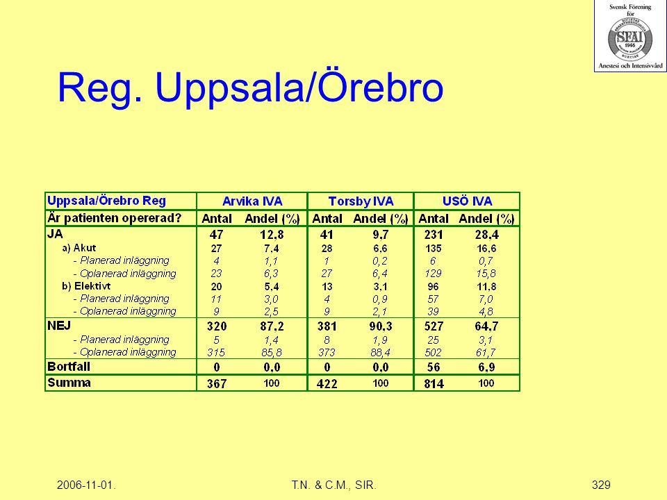 2006-11-01.T.N. & C.M., SIR.329 Reg. Uppsala/Örebro