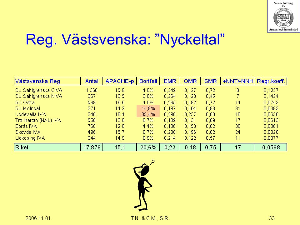 2006-11-01.T.N. & C.M., SIR.33 Reg. Västsvenska: Nyckeltal