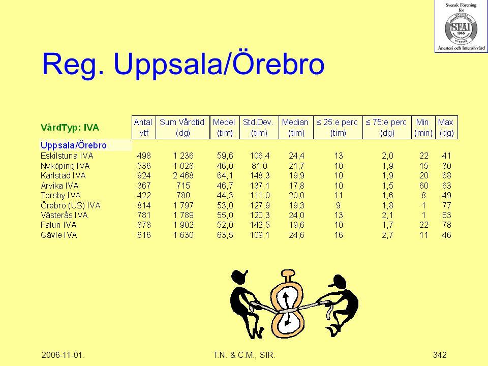 2006-11-01.T.N. & C.M., SIR.342 Reg. Uppsala/Örebro