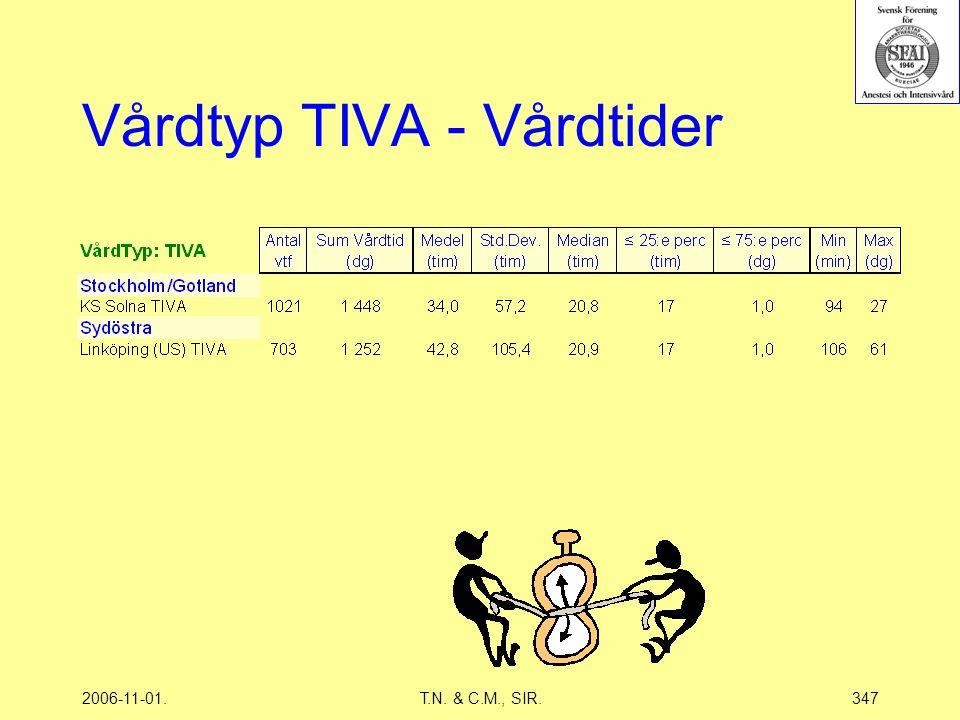 2006-11-01.T.N. & C.M., SIR.347 Vårdtyp TIVA - Vårdtider