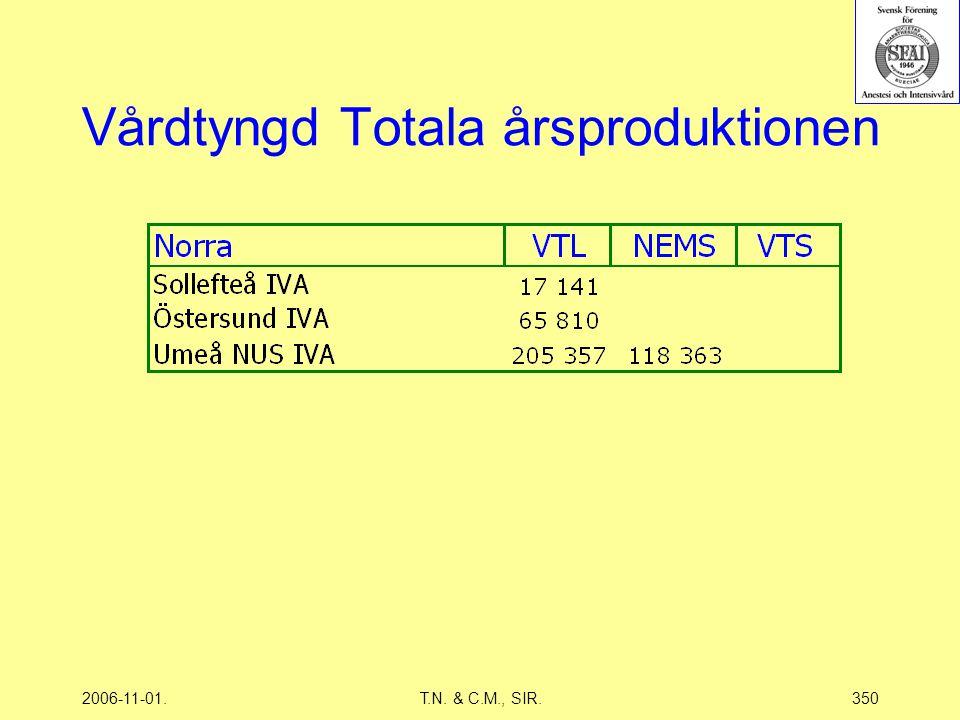 2006-11-01.T.N. & C.M., SIR.350 Vårdtyngd Totala årsproduktionen