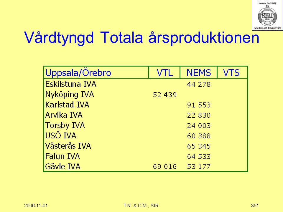 2006-11-01.T.N. & C.M., SIR.351 Vårdtyngd Totala årsproduktionen