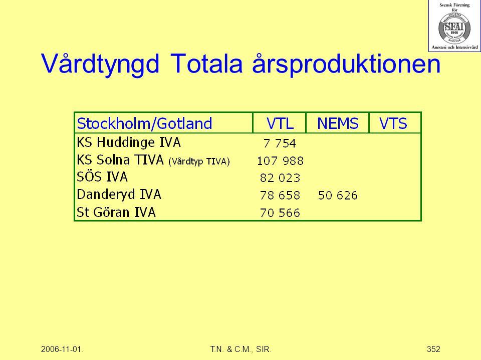2006-11-01.T.N. & C.M., SIR.352 Vårdtyngd Totala årsproduktionen