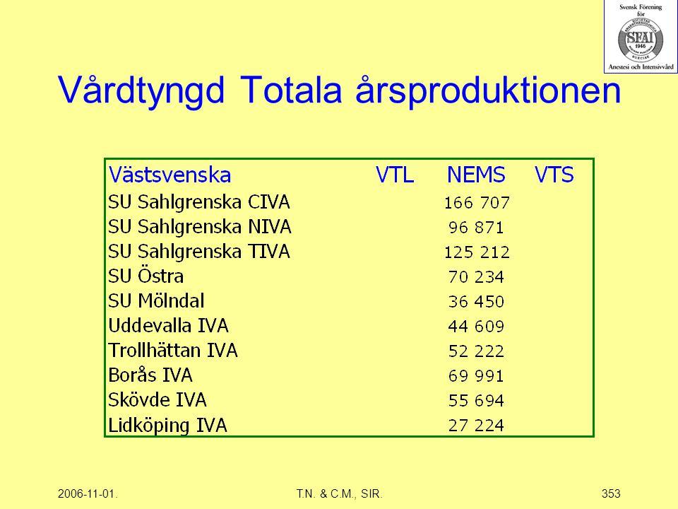 2006-11-01.T.N. & C.M., SIR.353 Vårdtyngd Totala årsproduktionen