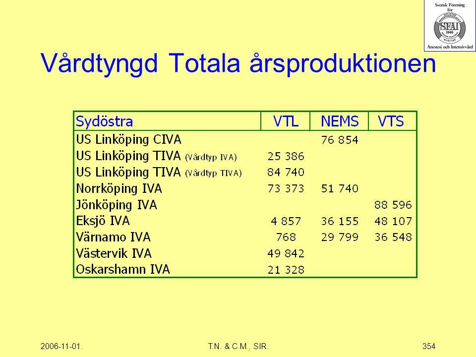 2006-11-01.T.N. & C.M., SIR.354 Vårdtyngd Totala årsproduktionen