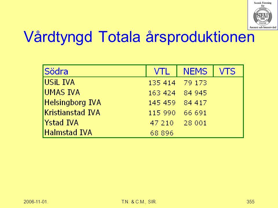 2006-11-01.T.N. & C.M., SIR.355 Vårdtyngd Totala årsproduktionen