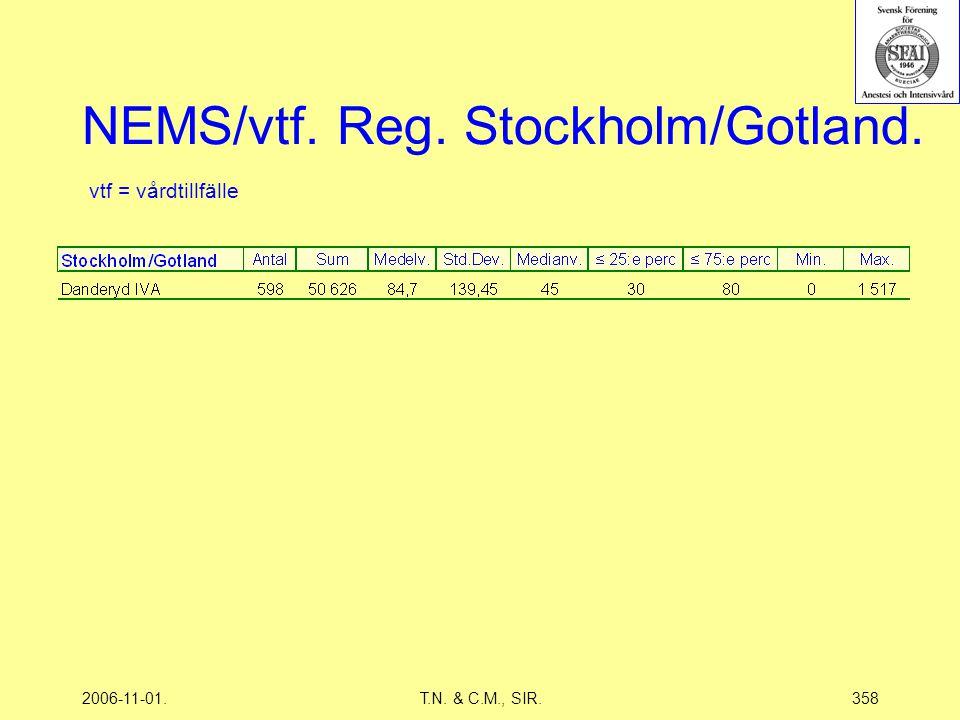 2006-11-01.T.N. & C.M., SIR.358 NEMS/vtf. Reg. Stockholm/Gotland. vtf = vårdtillfälle