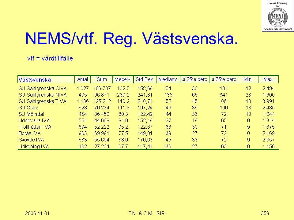 2006-11-01.T.N. & C.M., SIR.359 NEMS/vtf. Reg. Västsvenska. vtf = vårdtillfälle
