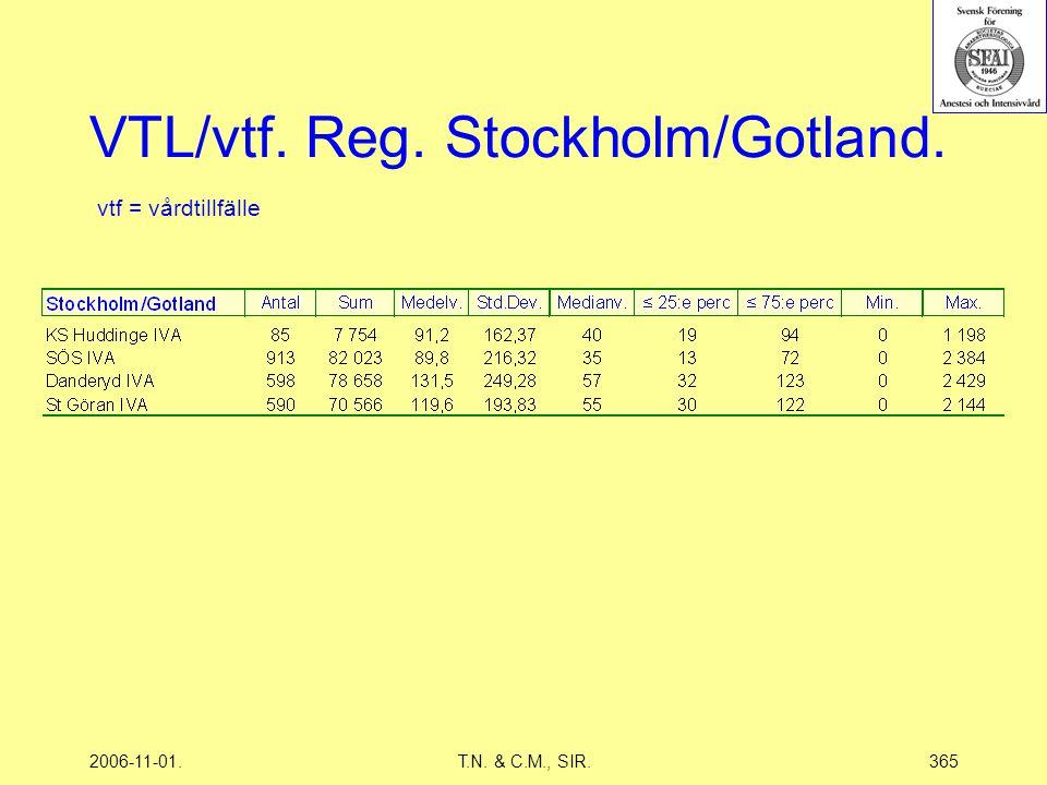 2006-11-01.T.N. & C.M., SIR.365 VTL/vtf. Reg. Stockholm/Gotland. vtf = vårdtillfälle