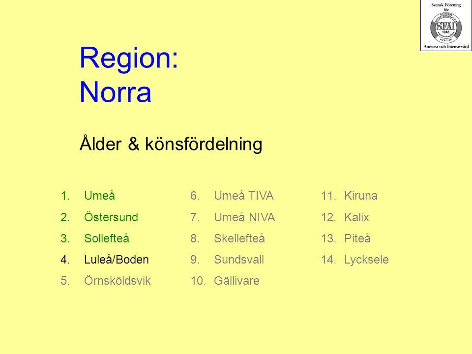 Ålder & könsfördelning 1.Umeå 2.Östersund 3.Sollefteå 4.Luleå/Boden 5.Örnsköldsvik Region: Norra 6.Umeå TIVA 7.Umeå NIVA 8.Skellefteå 9.Sundsvall 10.Gällivare 11.Kiruna 12.Kalix 13.Piteå 14.Lycksele