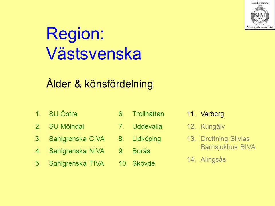 Ålder & könsfördelning 1.SU Östra 2.SU Mölndal 3.Sahlgrenska CIVA 4.Sahlgrenska NIVA 5.Sahlgrenska TIVA 6.Trollhättan 7.Uddevalla 8.Lidköping 9.Borås 10.Skövde Region: Västsvenska 11.Varberg 12.Kungälv 13.Drottning Silvias Barnsjukhus BIVA 14.Alingsås