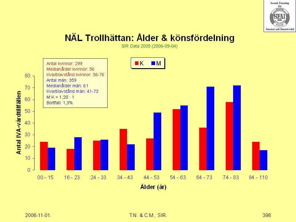 2006-11-01.T.N. & C.M., SIR.398