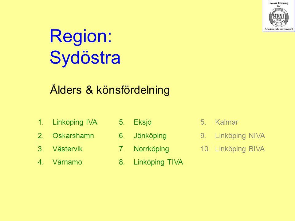 Ålders & könsfördelning 1.Linköping IVA 2.Oskarshamn 3.Västervik 4.Värnamo 5.Eksjö 6.Jönköping 7.Norrköping 8.Linköping TIVA Region: Sydöstra 5.Kalmar 9.Linköping NIVA 10.Linköping BIVA