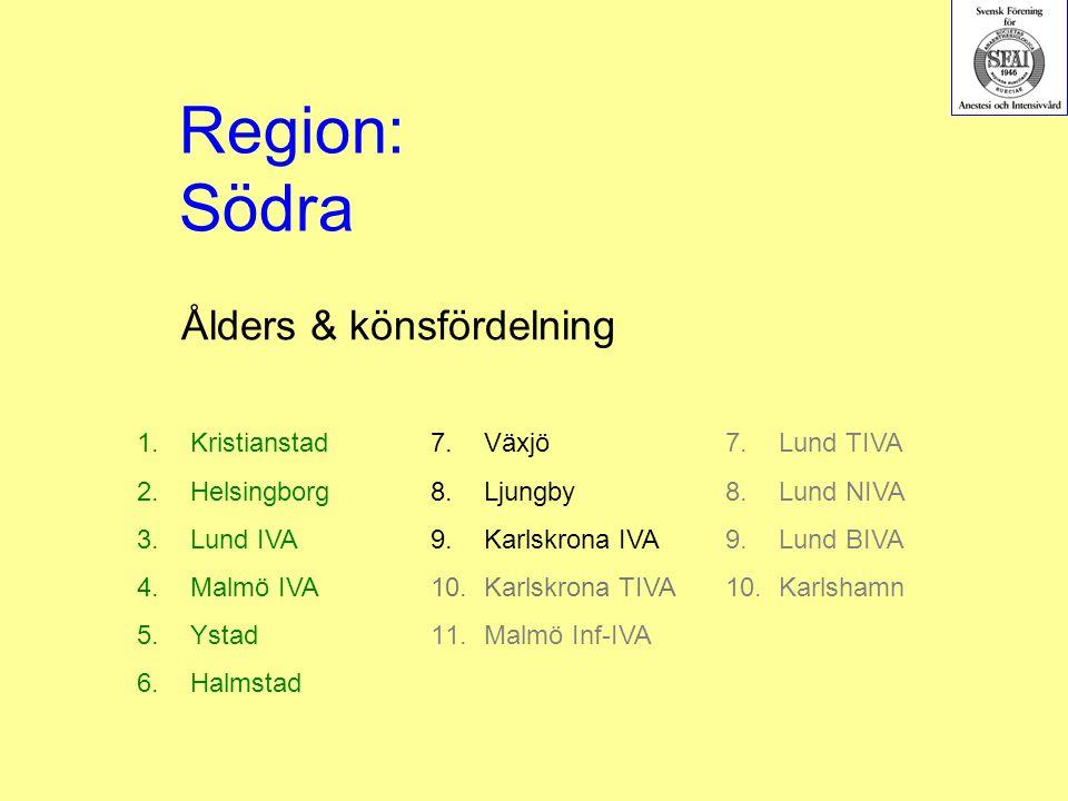 Ålders & könsfördelning 1.Kristianstad 2.Helsingborg 3.Lund IVA 4.Malmö IVA 5.Ystad 6.Halmstad Region: Södra 7.Växjö 8.Ljungby 9.Karlskrona IVA 10.Karlskrona TIVA 11.Malmö Inf-IVA 7.Lund TIVA 8.Lund NIVA 9.Lund BIVA 10.Karlshamn