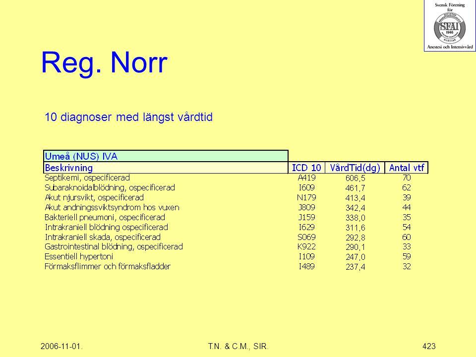 2006-11-01.T.N. & C.M., SIR.423 Reg. Norr 10 diagnoser med längst vårdtid