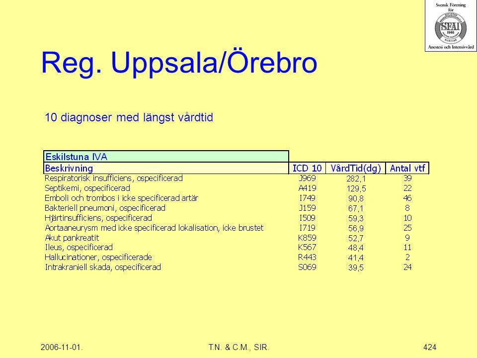 2006-11-01.T.N. & C.M., SIR.424 Reg. Uppsala/Örebro 10 diagnoser med längst vårdtid