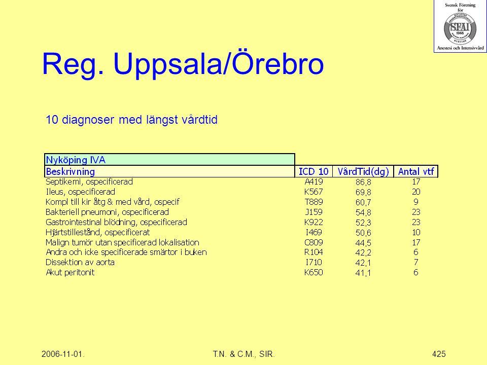 2006-11-01.T.N. & C.M., SIR.425 Reg. Uppsala/Örebro 10 diagnoser med längst vårdtid