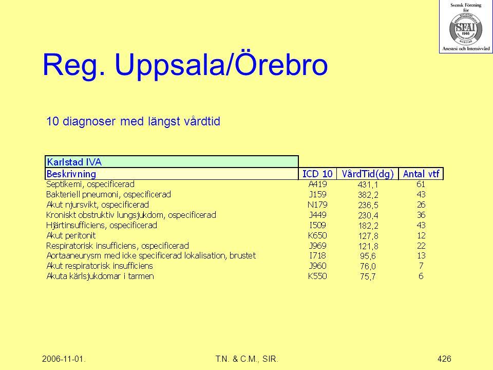 2006-11-01.T.N. & C.M., SIR.426 Reg. Uppsala/Örebro 10 diagnoser med längst vårdtid