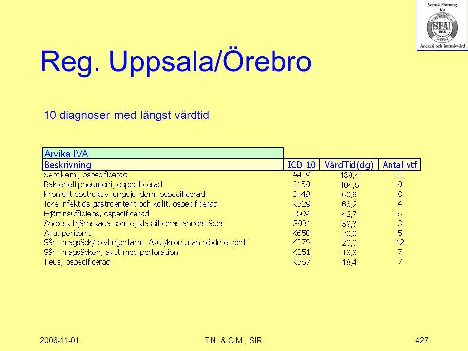 2006-11-01.T.N. & C.M., SIR.427 Reg. Uppsala/Örebro 10 diagnoser med längst vårdtid
