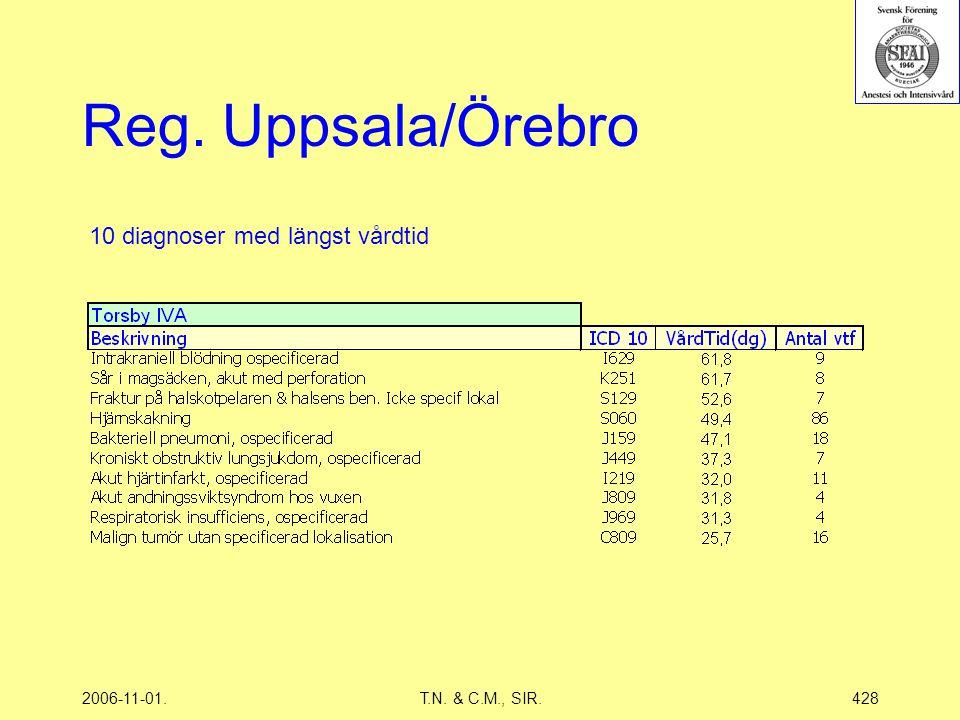 2006-11-01.T.N. & C.M., SIR.428 Reg. Uppsala/Örebro 10 diagnoser med längst vårdtid