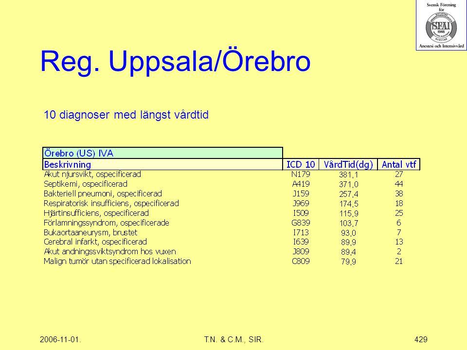 2006-11-01.T.N. & C.M., SIR.429 Reg. Uppsala/Örebro 10 diagnoser med längst vårdtid