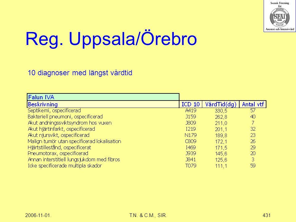 2006-11-01.T.N. & C.M., SIR.431 Reg. Uppsala/Örebro 10 diagnoser med längst vårdtid