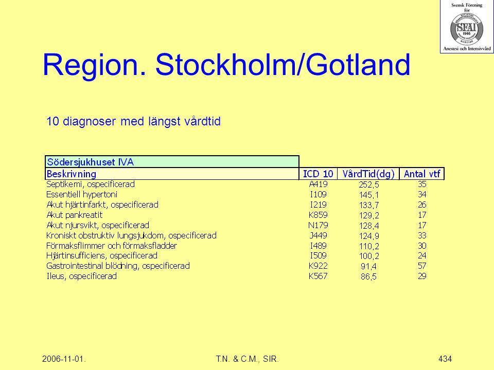 2006-11-01.T.N. & C.M., SIR.434 Region. Stockholm/Gotland 10 diagnoser med längst vårdtid
