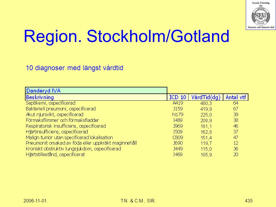 2006-11-01.T.N. & C.M., SIR.435 Region. Stockholm/Gotland 10 diagnoser med längst vårdtid