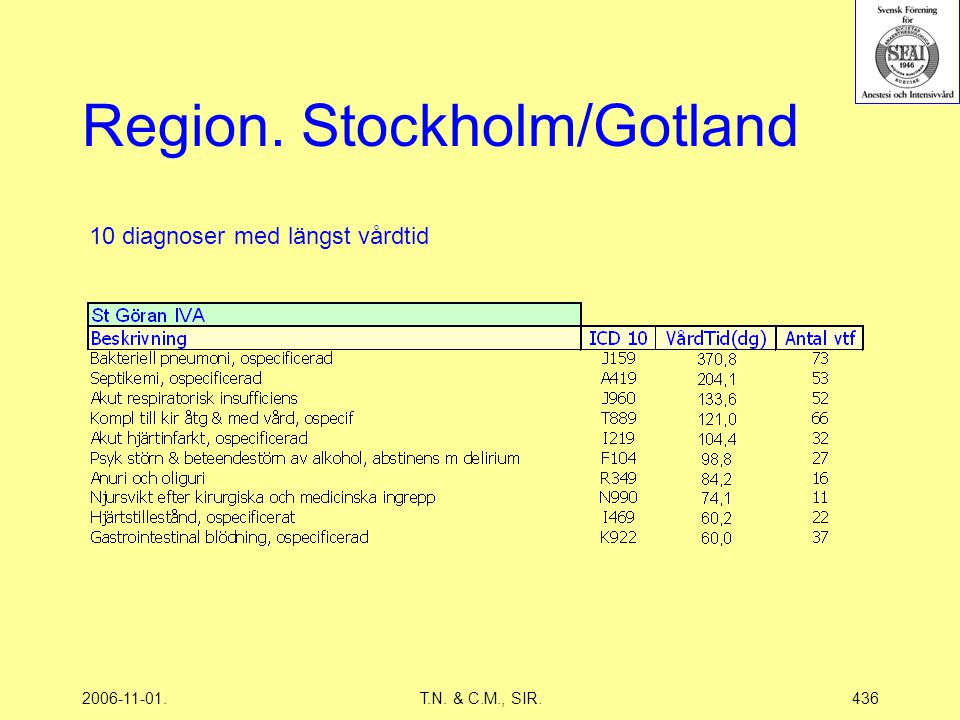2006-11-01.T.N. & C.M., SIR.436 Region. Stockholm/Gotland 10 diagnoser med längst vårdtid