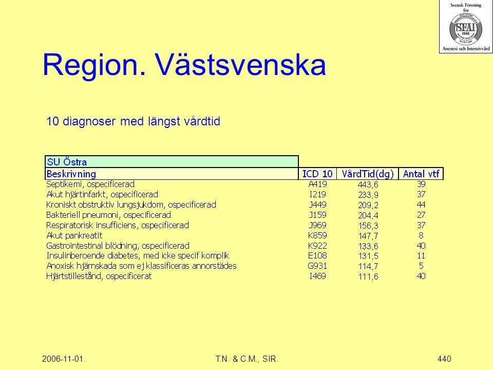 2006-11-01.T.N. & C.M., SIR.440 Region. Västsvenska 10 diagnoser med längst vårdtid
