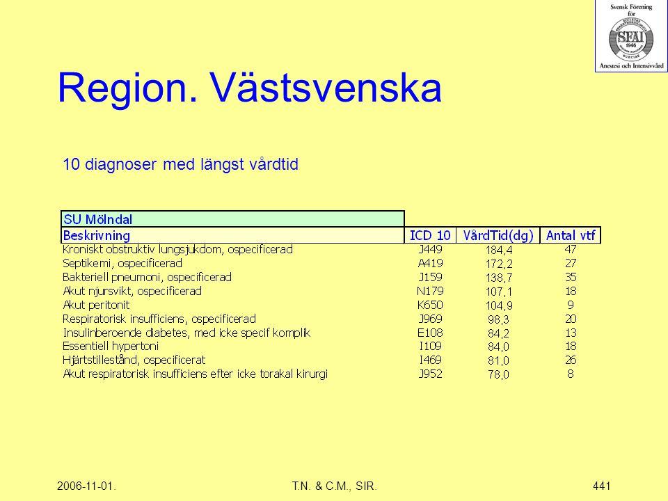 2006-11-01.T.N. & C.M., SIR.441 Region. Västsvenska 10 diagnoser med längst vårdtid