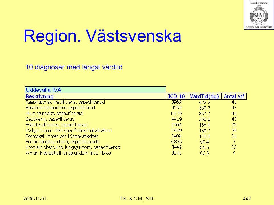 2006-11-01.T.N. & C.M., SIR.442 Region. Västsvenska 10 diagnoser med längst vårdtid