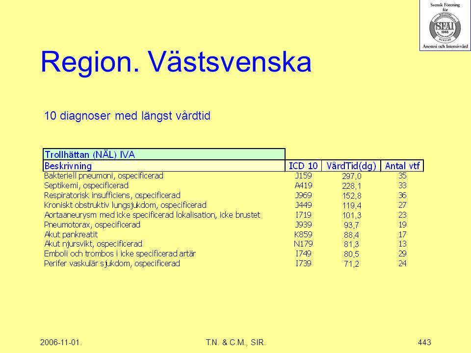 2006-11-01.T.N. & C.M., SIR.443 Region. Västsvenska 10 diagnoser med längst vårdtid