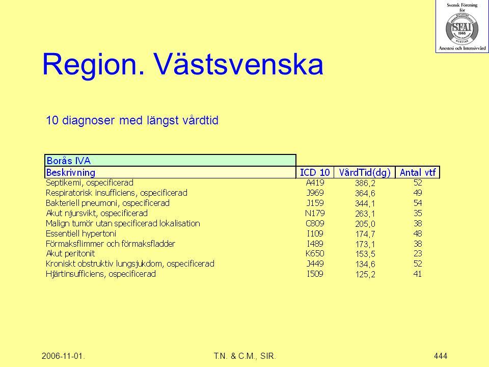 2006-11-01.T.N. & C.M., SIR.444 Region. Västsvenska 10 diagnoser med längst vårdtid