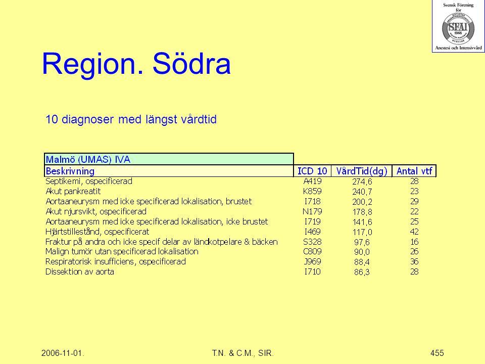 2006-11-01.T.N. & C.M., SIR.455 Region. Södra 10 diagnoser med längst vårdtid