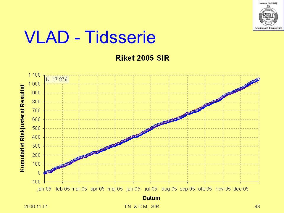 2006-11-01.T.N. & C.M., SIR.48 VLAD - Tidsserie