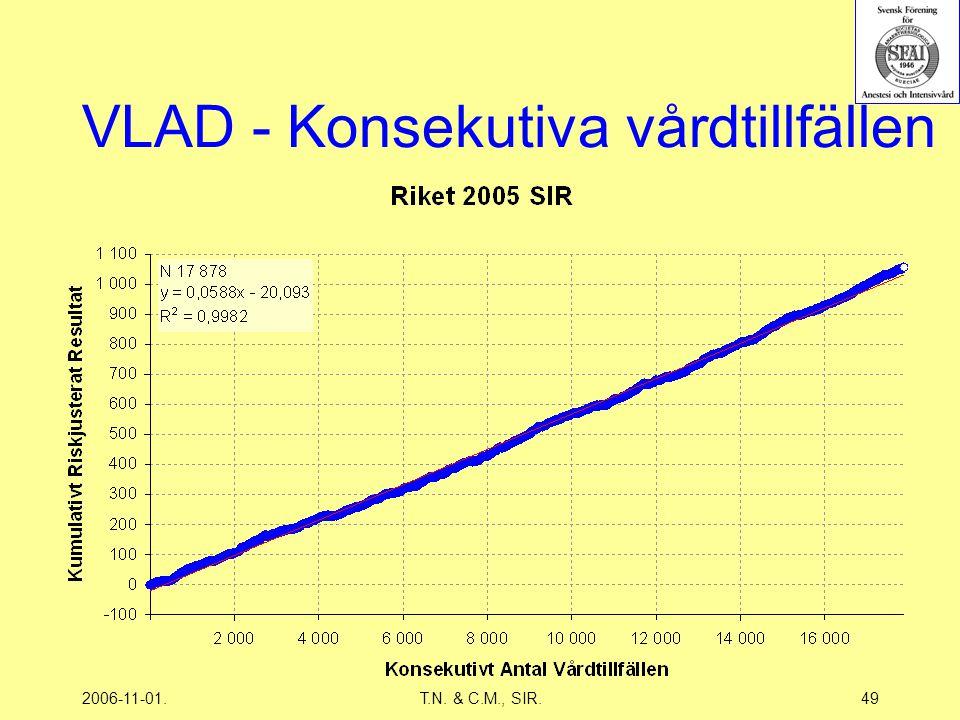 2006-11-01.T.N. & C.M., SIR.49 VLAD - Konsekutiva vårdtillfällen