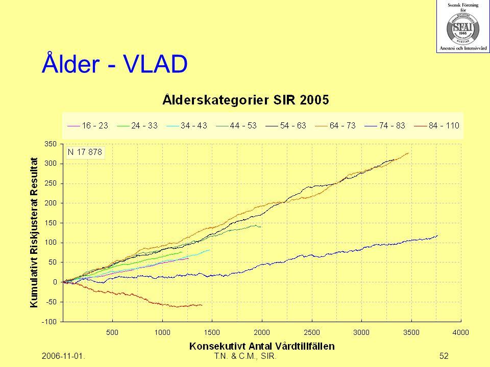 2006-11-01.T.N. & C.M., SIR.52 Ålder - VLAD