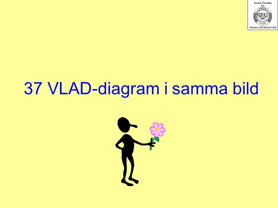 37 VLAD-diagram i samma bild